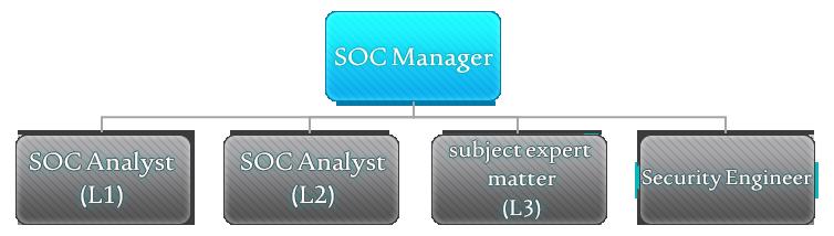 SOC organizational structure
